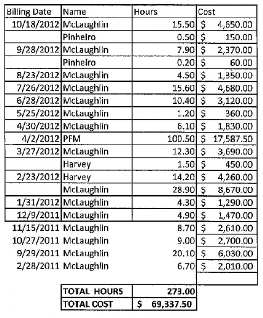 TT Arbitrator Costs