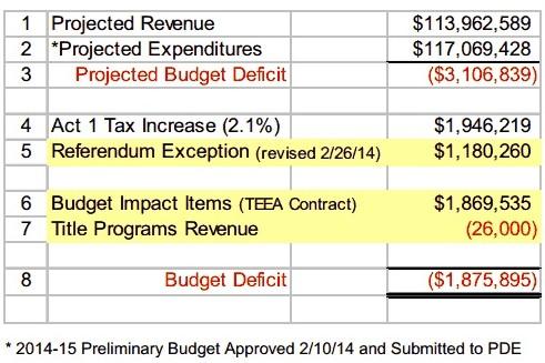 Budget Development Summary