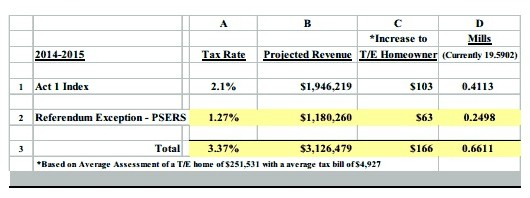 Tax Impact from Act 1 Indext and Exception