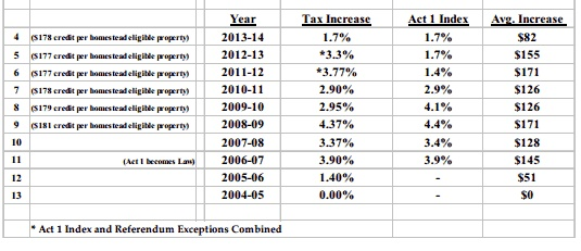 Tax increase History