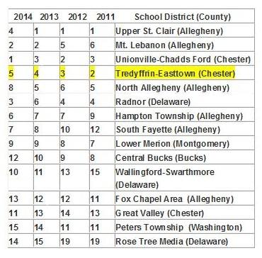School Rankings 14