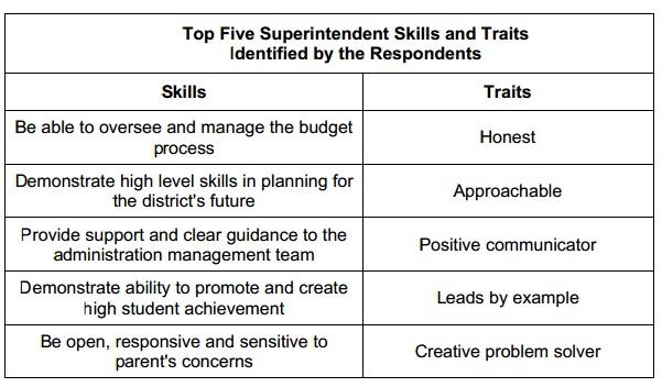 Superintendent Traits